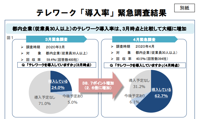 東京都のテレワーク導入率のグラフの画像