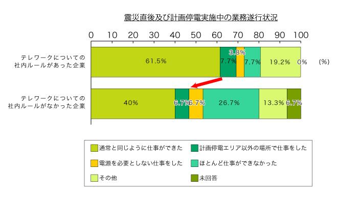 震災時のテレワーク有無による業務遂行率のグラフ