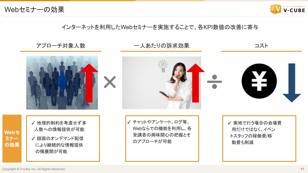 WebセミナーのKPI