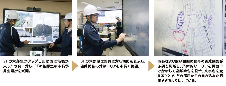 「xSync Board」を活用したやり取りの例 イメージ